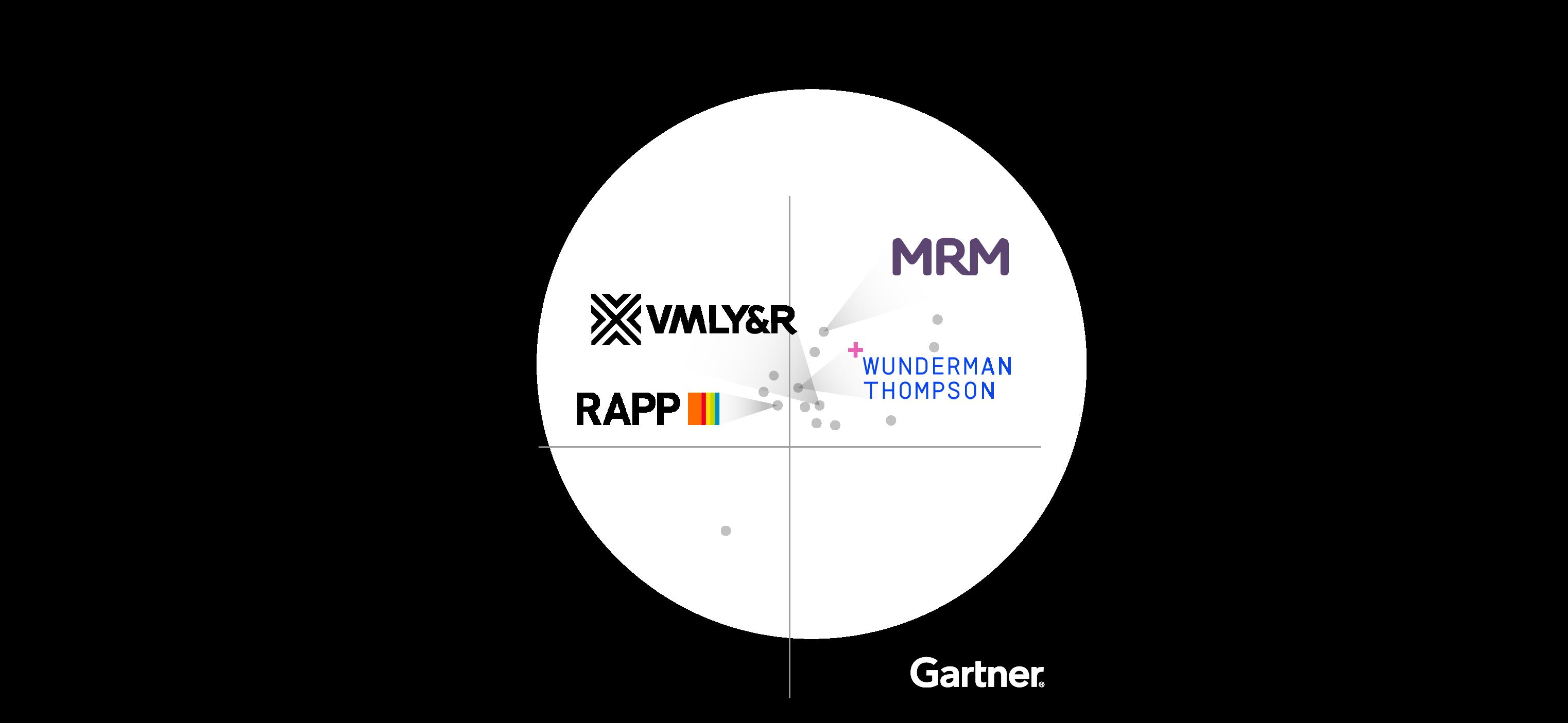 Gartner-Screendragon-Clients